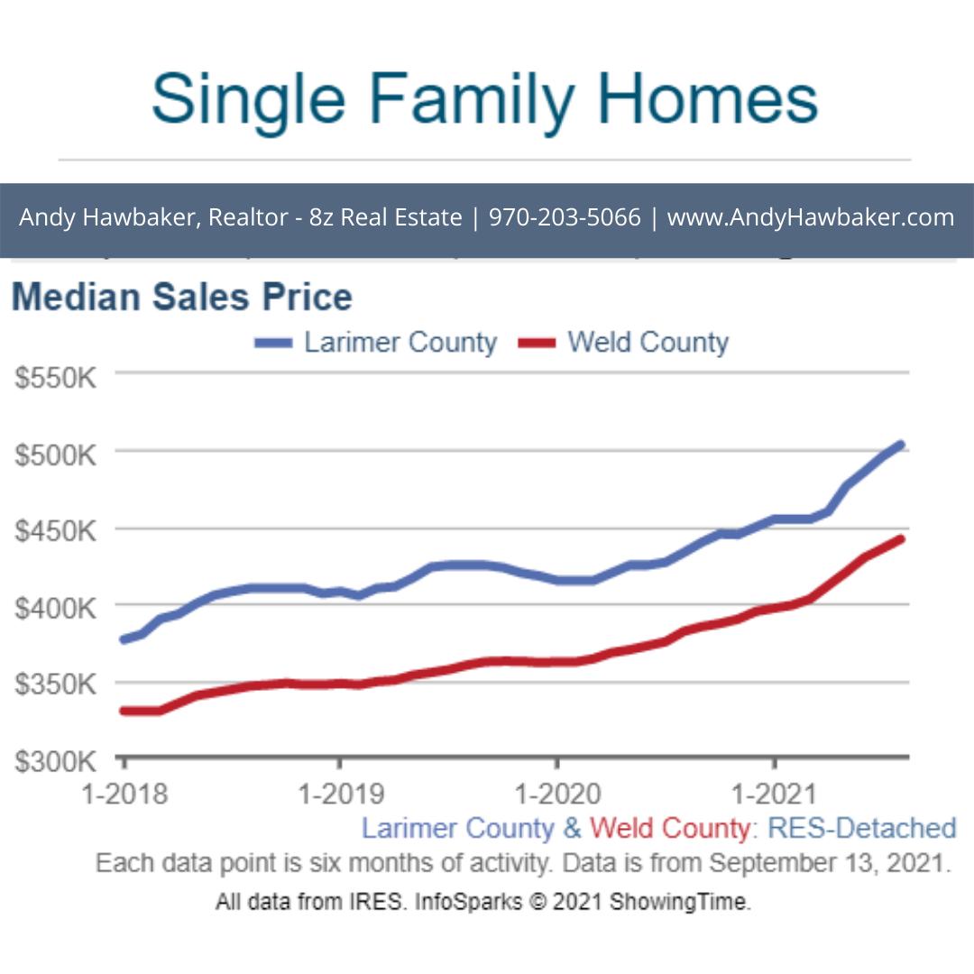Single Family Homes - NoCO Real Estate