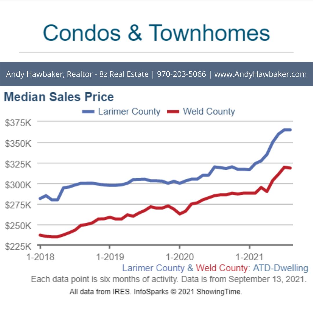Condos - NoCO Real Estate