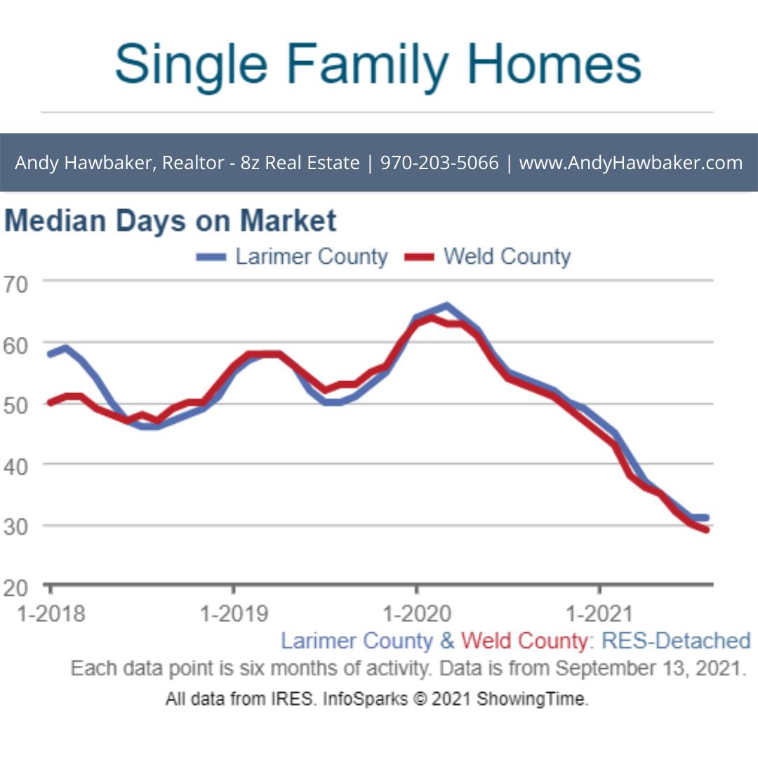 Days on Market - NoCO Real Estate