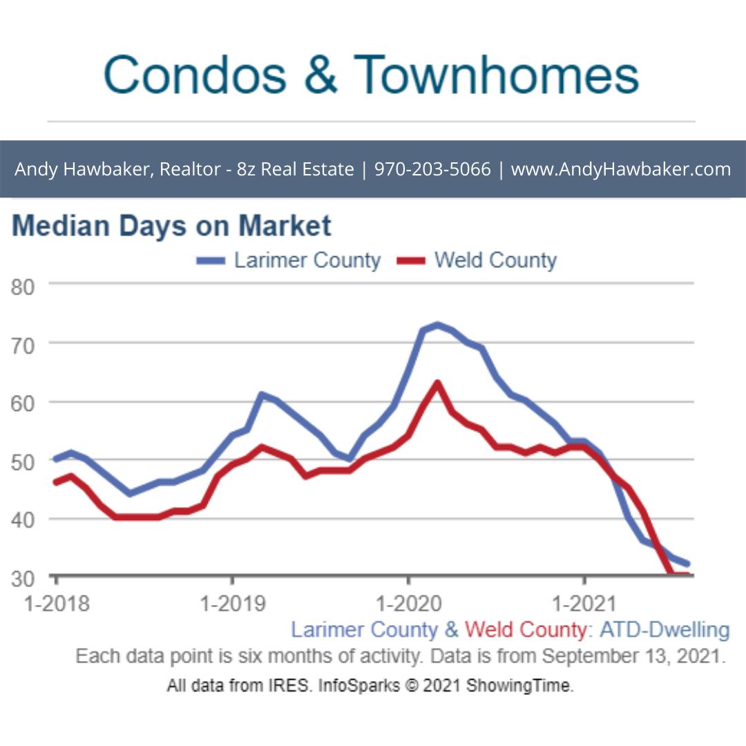 Condo Days on Market