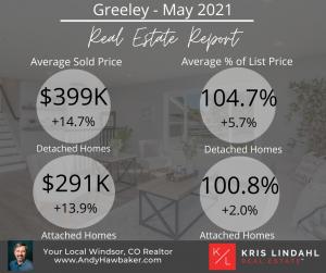 Greeley RE Market Update