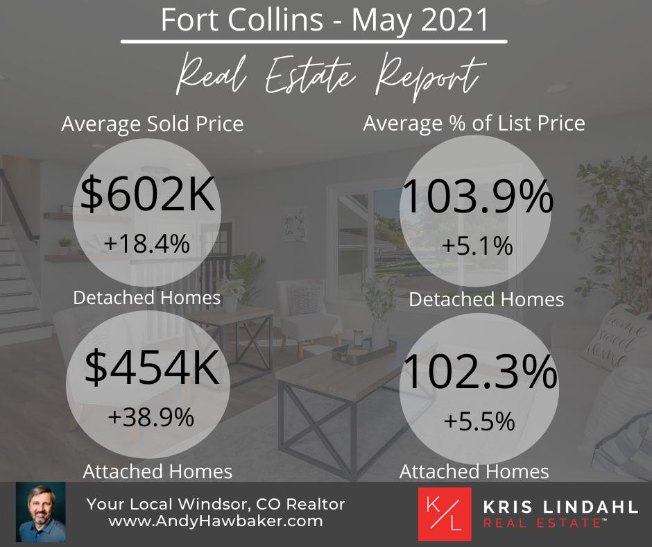 Fort Collins Market Update