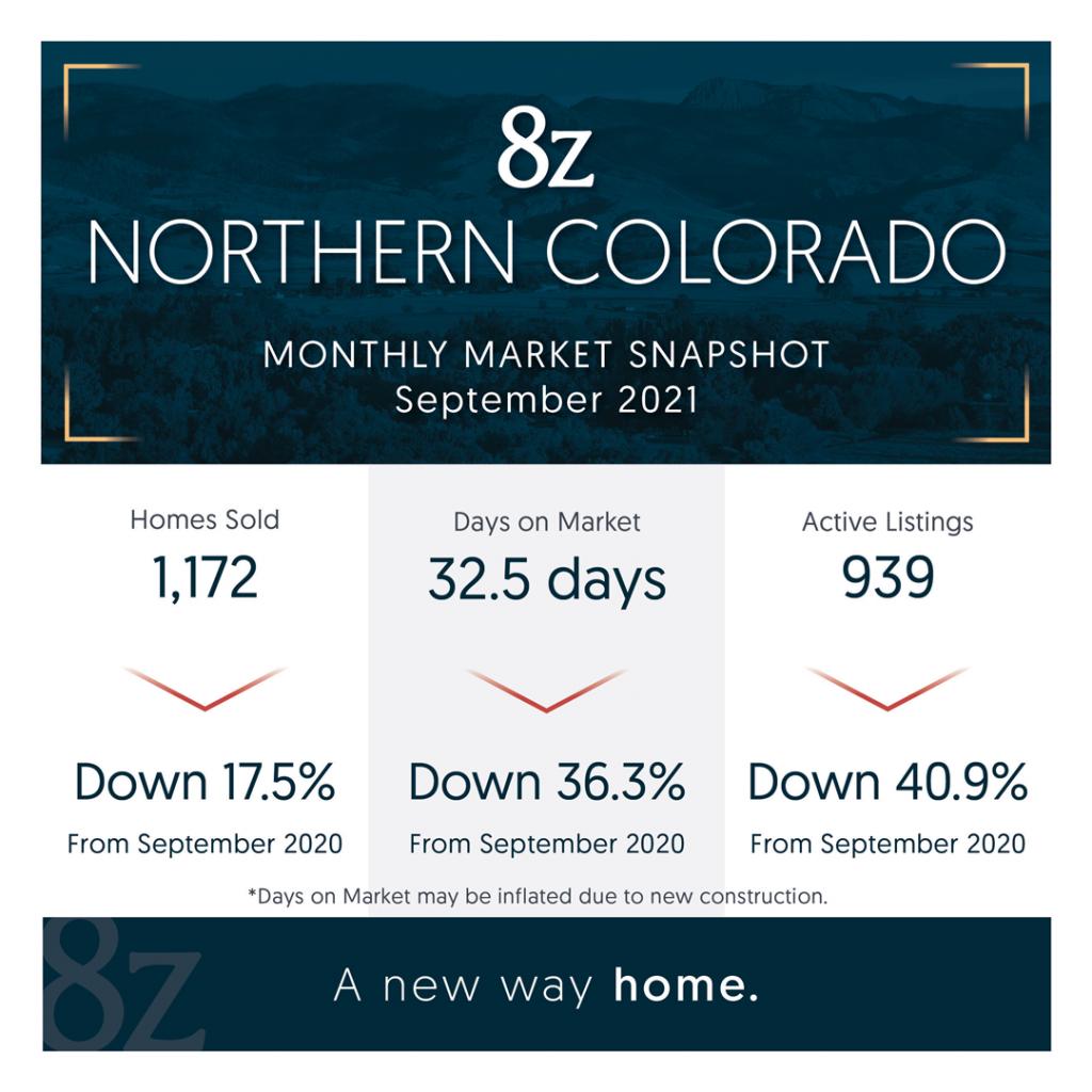 Northern Colorado Real Estate Market