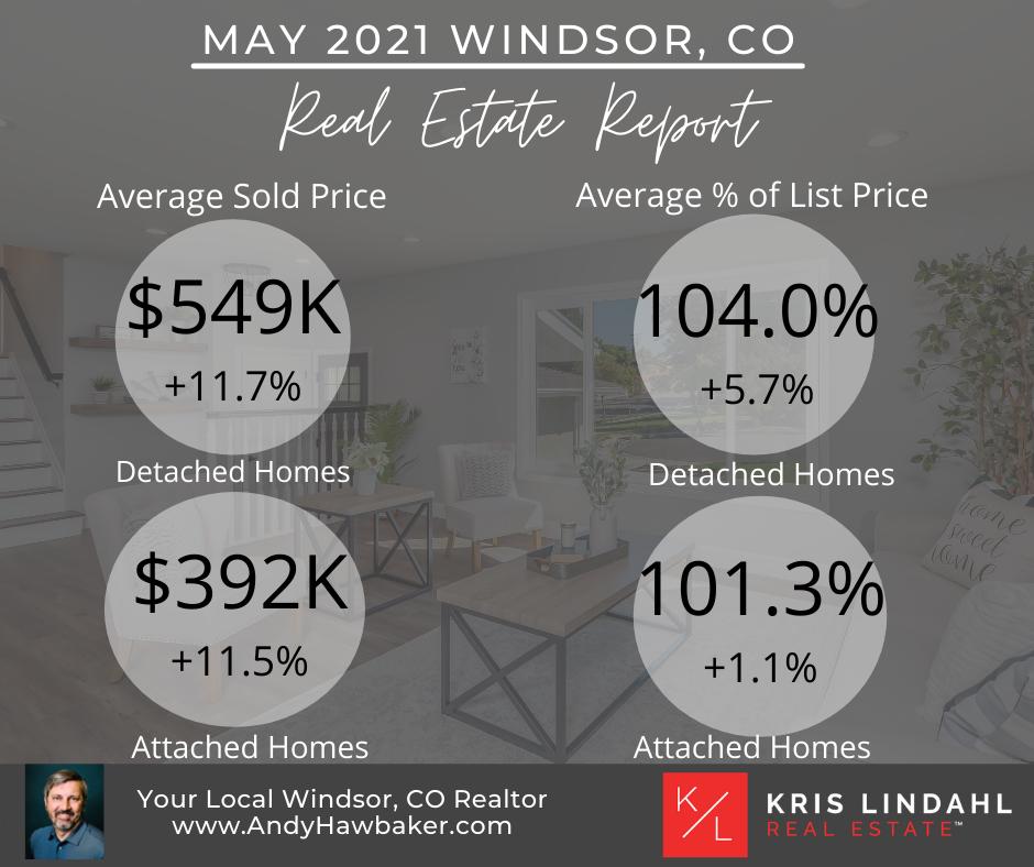 Windsor CO Real Estate Update